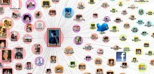 social_map